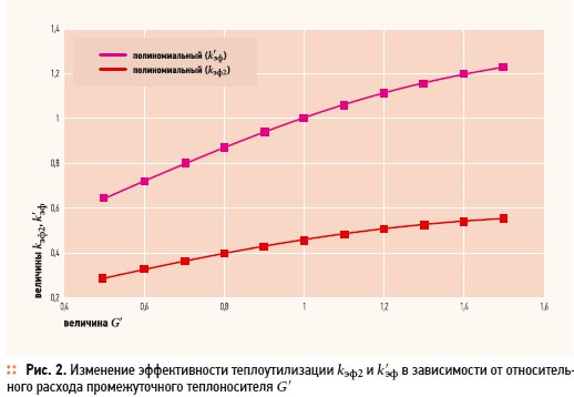 Estimation of heat exchanger surface. 5/2012. Фото 8