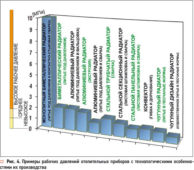 Испытания радиаторов пробным давлением. 8/2012. Фото 4