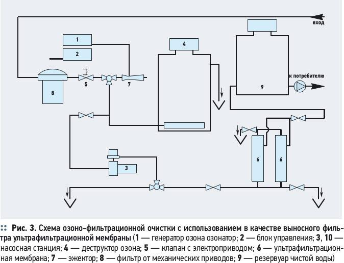 О выборе метода очистки воды для строящихся объектов водоснабжения. 8/2012. Фото 3