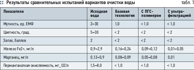 О выборе метода очистки воды для строящихся объектов водоснабжения. 8/2012. Фото 4