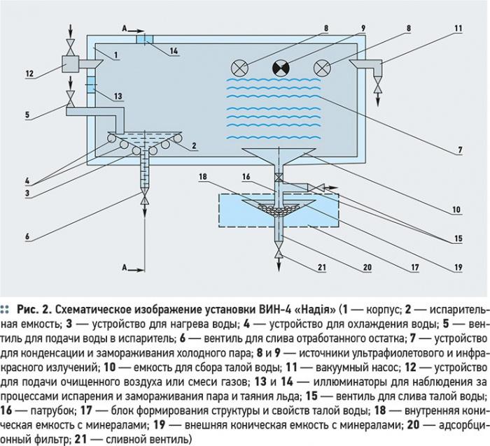 Очистка воды от тяжелых изотопов дейтерия, трития и кислорода. 9/2012. Фото 2