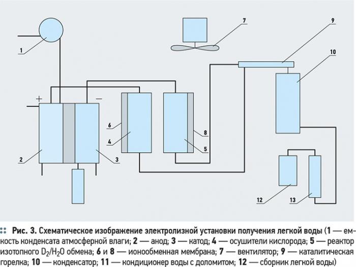 Очистка воды от тяжелых изотопов дейтерия, трития и кислорода. 9/2012. Фото 3