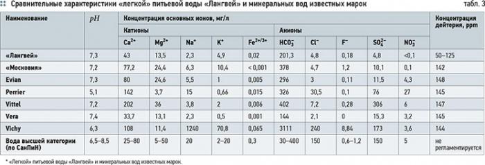 Очистка воды от тяжелых изотопов дейтерия, трития и кислорода. 9/2012. Фото 4