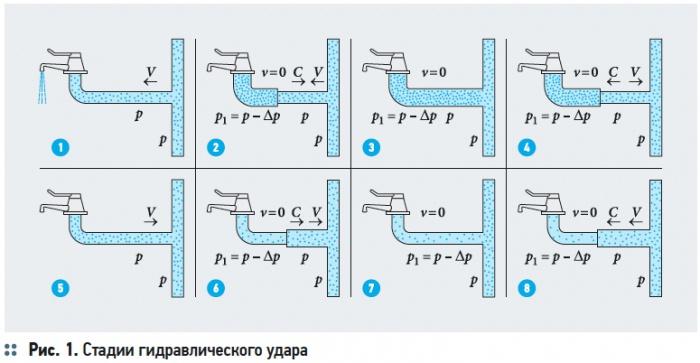 Вода в системах водяного