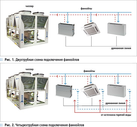 Варианты установки дополнительных теплообменнников.  Четырехтрубная схема обвязки фанкойлов обеспечивает их...