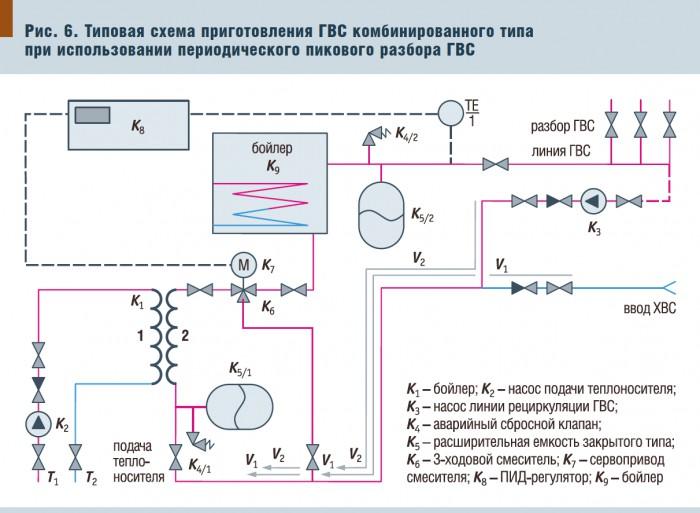 схема приготовления ГВС