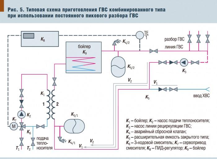 Рис.5. Типовая схема приготовления ГВС комбинированного типа при использовании постоянного пикового разбора ГВС.