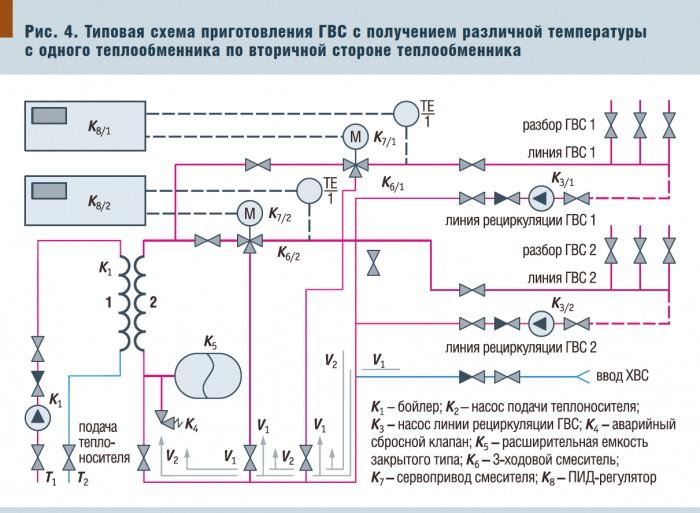 Рис.4. Типовая схема приготовления ГВС с получение различной температуры с одного теплообменника по вторичной стороне...