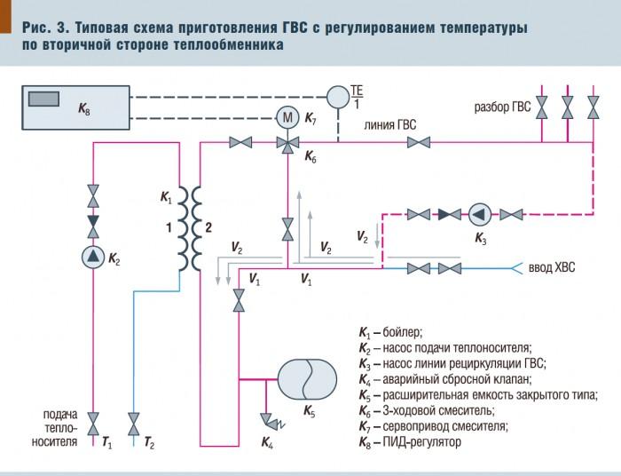 Рис.3. Типовая схема приготовления ГВС с регулированием температуры по вторичной стороне теплообменника.