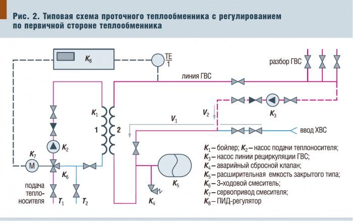 Типовые схемы ГВС.