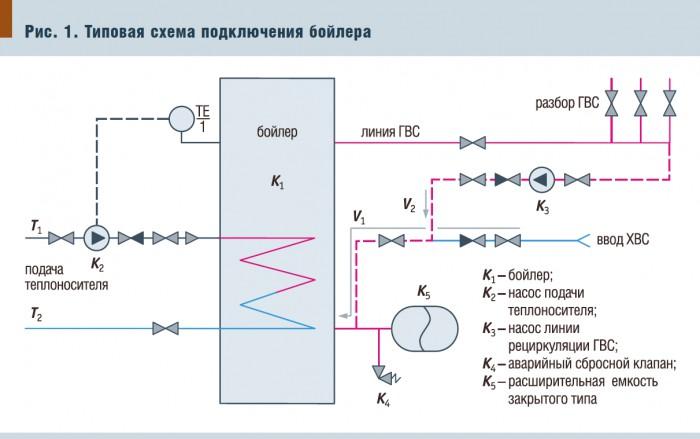 Схема подключения теплообменника гвс к котлу торговая площадка теплообменник
