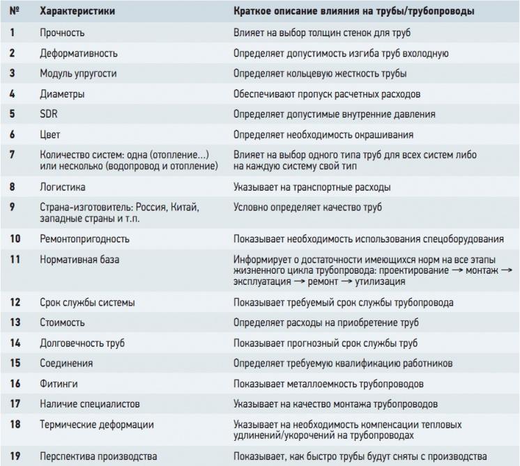 Табл. 1. Характеристики различных труб