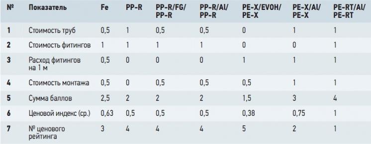 Табл. 3. Значения ценовых показателей труб из разных материалов