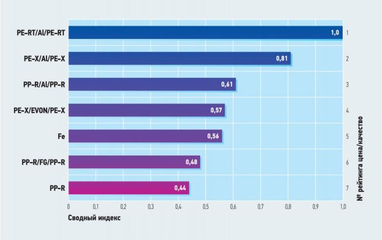 Рис. 1. Диаграмма рейтинговых показателей труб