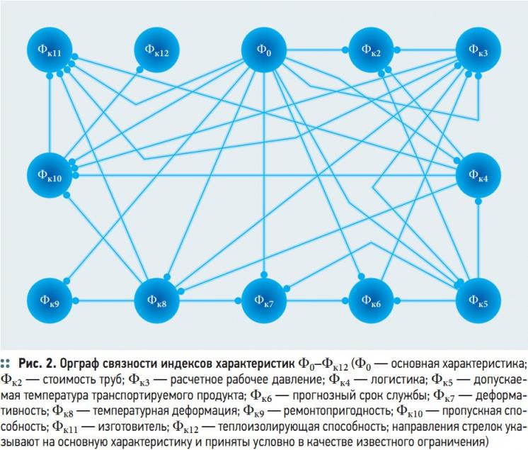 Рис. 2. Орграф связности индексов характеристик