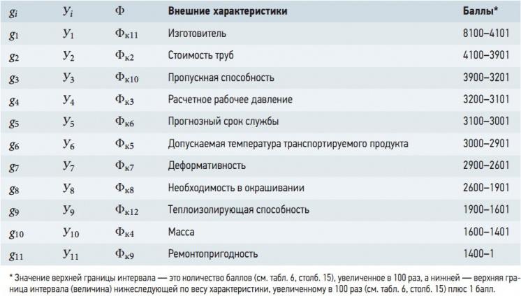 Табл. 7. Диапазоны балльности объективных внешних характеристик