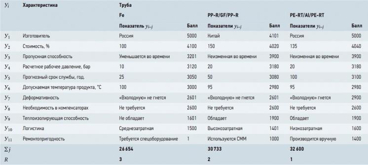 Табл. 9. Рейтинговая анкета на трубы