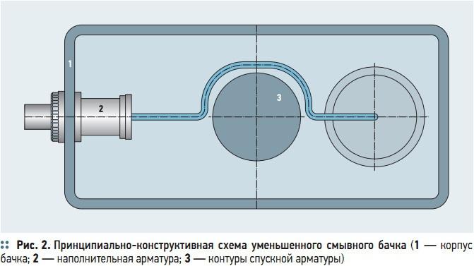Рис. 2. Принципиально-конструктивная  схема  уменьшенного  смывного  бачка
