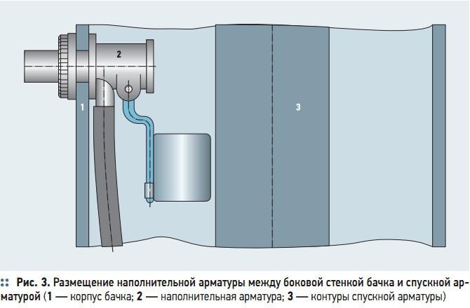Рис. 3. Размещение наполнительной арматуры между боковой стенкой бачка и спускной арматурой