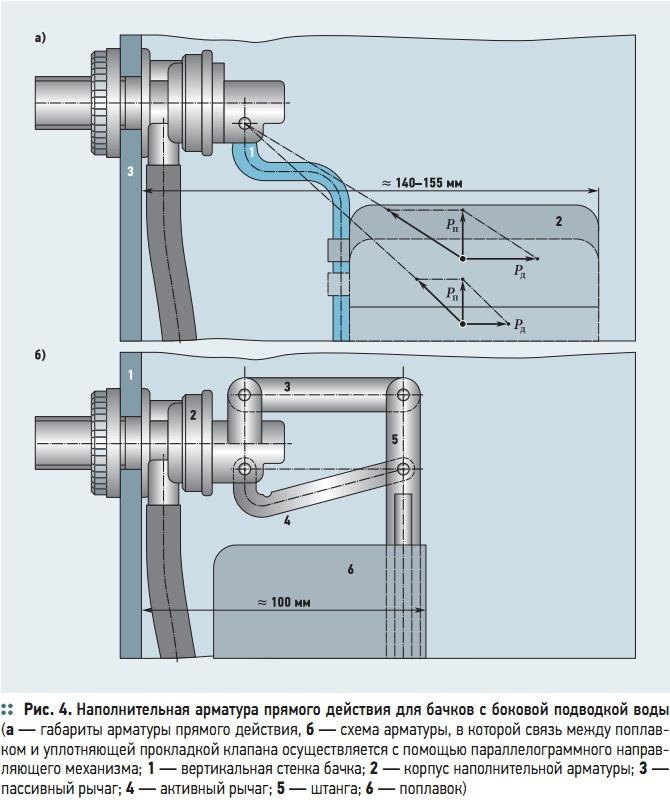 Рис. 4. Наполнительная арматура прямого действия для бачков с боковой подводкой воды