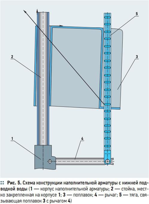 Рис. 5. Схема конструкции наполнительной арматуры с нижней подводкой воды