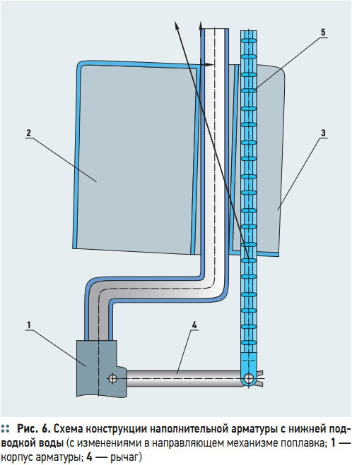 Рис. 6. Схема конструкции наполнительной арматуры с нижней подводкой воды
