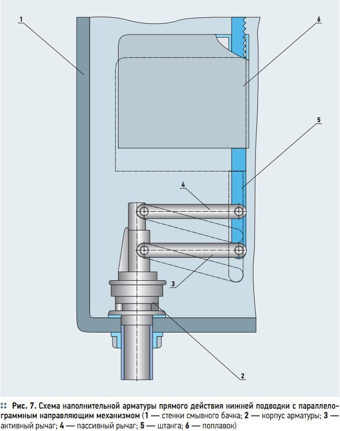 Рис. 7. Схема наполнительной арматуры прямого действия нижней подводки с параллелограммным направляющим механизмом