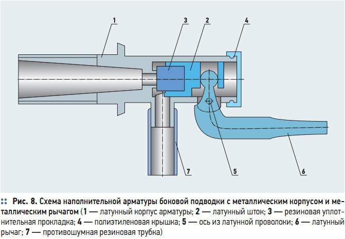 Рис. 8. Схема наполнительной арматуры боковой подводки с металлическим корпусом и металлическим рычагом