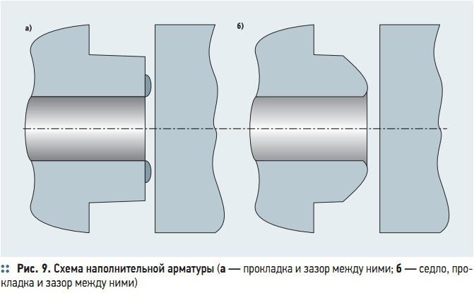 Рис. 9. Схема наполнительной арматуры