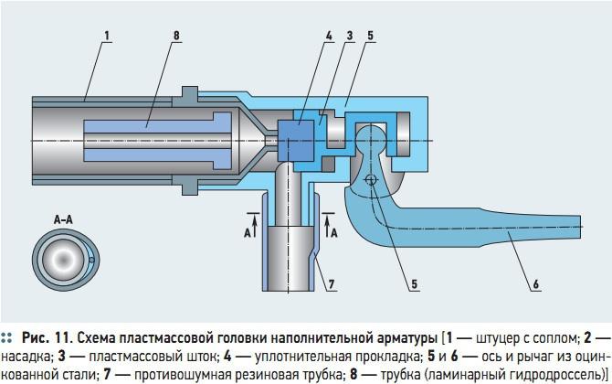 Рис. 11. Схема пластмассовой головки наполнительной арматуры