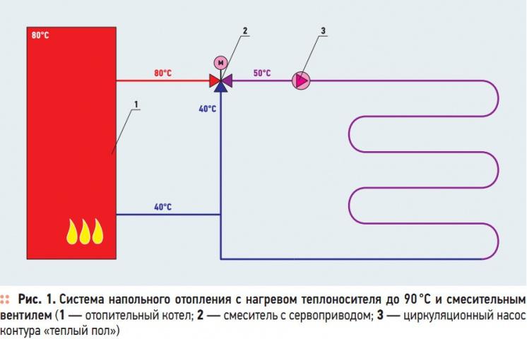 Рис. 1. Система напольного отопления с нагревом теплоносителя до 90 °C и смесительным  вентилем
