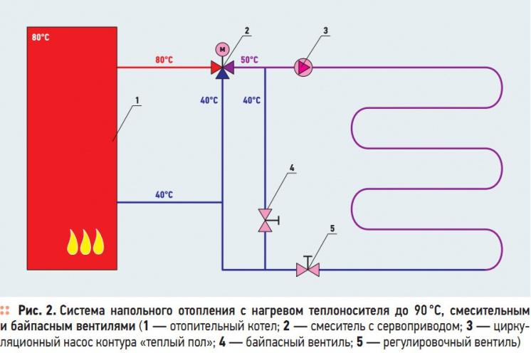 Рис. 2. Система  напольного  отопления  с  нагревом  теплоносителя  до 90 °C,  смесительным  и байпасным вентилями
