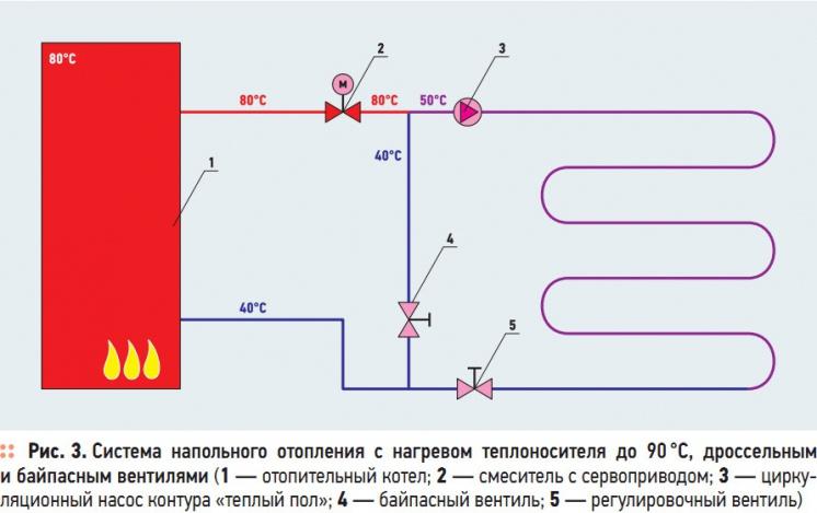 Рис. 3. Система  напольного  отопления  с  нагревом  теплоносителя  до 90 °C,  дроссельным  и байпасным вентилями