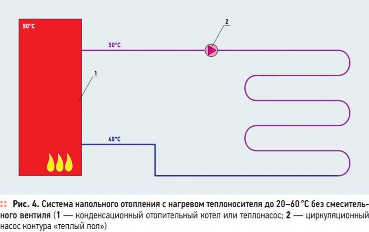 Рис. 4. Система напольного отопления с нагревом теплоносителя до 20–60 °C без смесительного вентиля