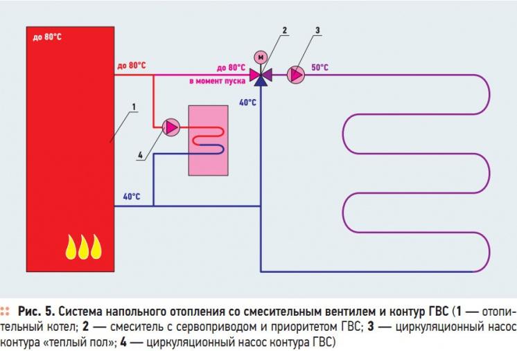 Рис. 5. Система напольного отопления со смесительным вентилем и контур ГВС
