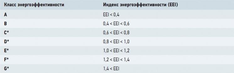 Табл. 1. Классификация энергоэффективности циркуляционных насосов