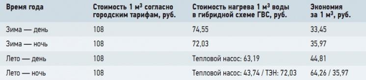Табл. 2. Сравнительная стоимость систем ГВС для жильцов