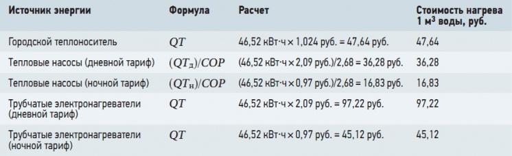 Табл. 3. Стоимость нагрева 1 м<sup>3</sup> воды различными источниками