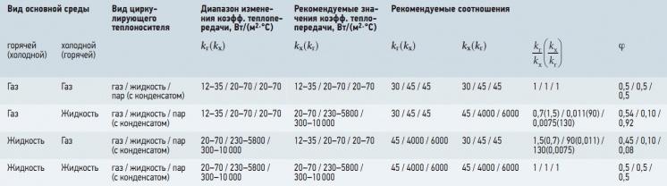 Табл. 1. Данные для определения температур циркулирующего теплоносителя