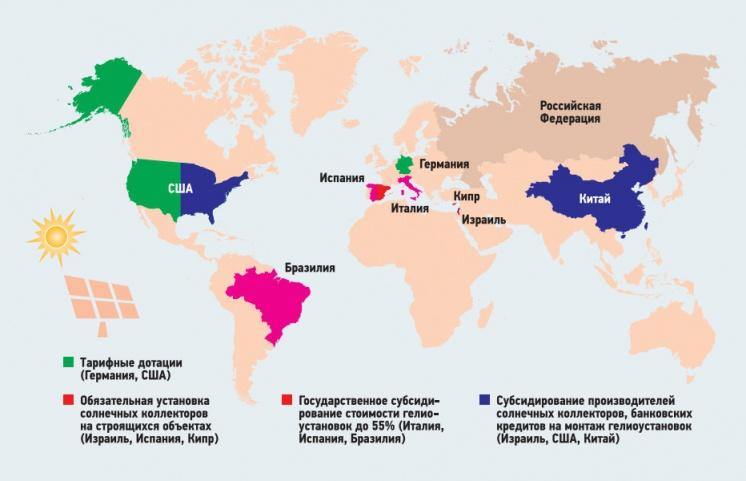 Рис. 2. Стимулирование сооружения гелиоустановок в зарубежных странах