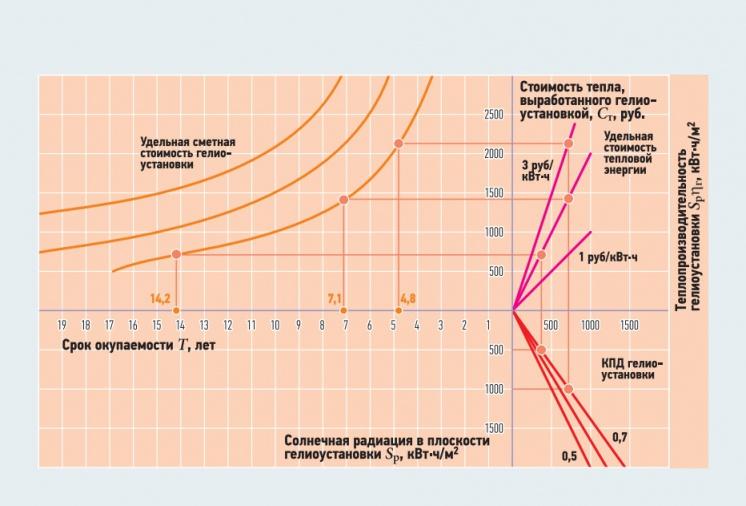 Рис. 3. График окупаемости гелиоустановок