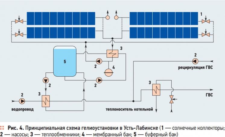 Рис. 4. Принципиальная схема гелиоустановки в Усть-Лабинске