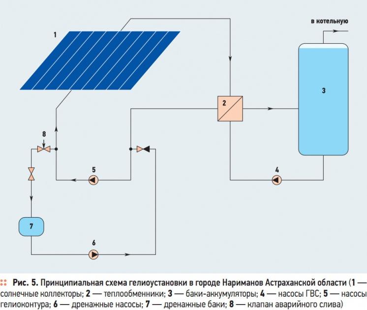 Рис. 5. Принципиальная схема гелиоустановки в городе Нариманов Астраханской области