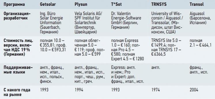 Табл. 1. Программное обеспечение для проектирования гелиоустановок