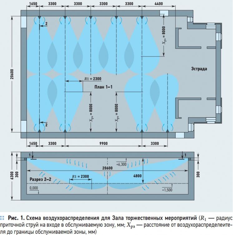 Рис. 1. Схема воздухораспределения для Зала  торжественных мероприятий