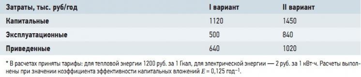 Табл. 2. Результаты расчета экономической эффективности