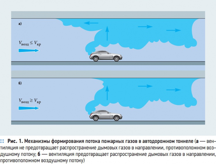Рис. 1. Механизмы формирования потока пожарных газов в автодорожном тоннеле