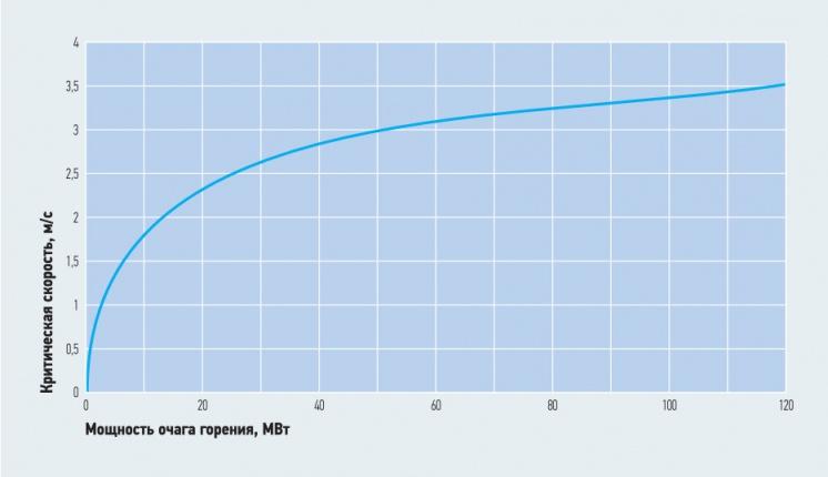 Рис. 2. Зависимость критической скорости воздуха в тоннеле от мощности очага горения