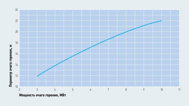 Рис. 3. Зависимость периметра очага пожара автомобиля (автомобилей) от мощности пожара в подземной автопарковке