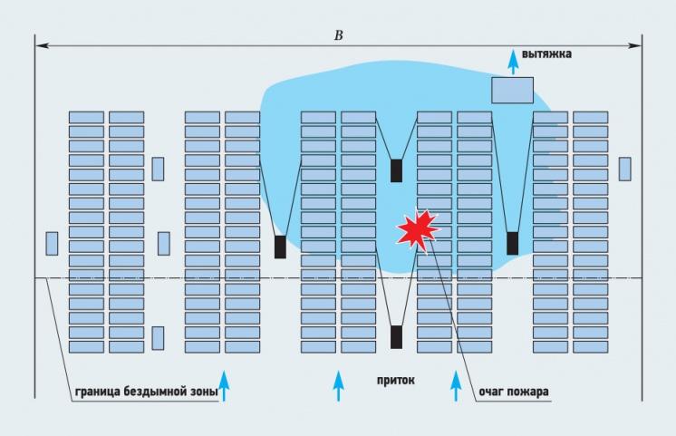 Рис. 4. Схема включения пожарной группы струйных вентиляторов автопарковки